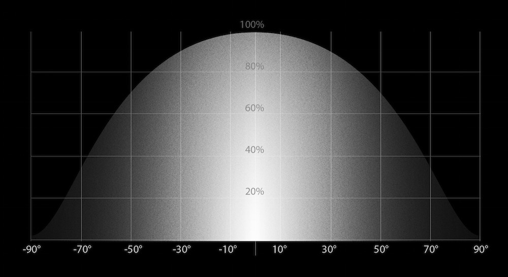 Angular radiation.