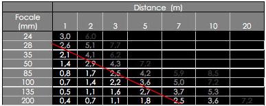 Tableau distance/focale
